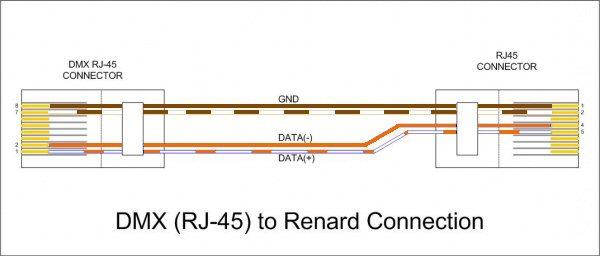 Dmx adapter leads auschristmaslighting the diagram below shows how to wire an esta standard dmx rj45 plug to a renard rj45 plug cheapraybanclubmaster Choice Image