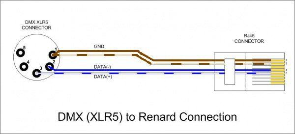 Dmx adapter leads auschristmaslighting the diagram below shows how to wire an esta standard dmx xlr5 plug to a renard rj45 plug cheapraybanclubmaster Choice Image