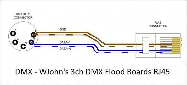 Dmx adapter leads auschristmaslighting the diagram below shows how to wire an esta standard dmx xlr5 plug to a wjohns 3ch dmx flood board rj45 cheapraybanclubmaster Choice Image